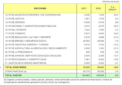 Presupuesto-Gasto-2012