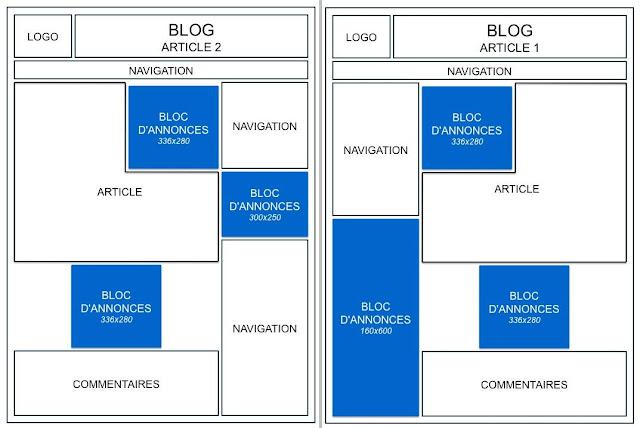 Bloc Adsense Entre le Titre et le message de Blog - Tutoriel étape par étape