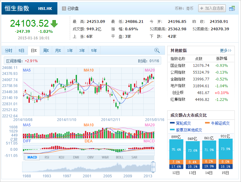 中国株コバンザメ投資 香港ハンセン指数20150116