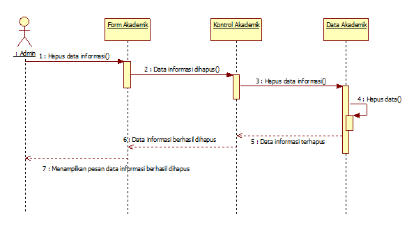 Tutorial Diagram Sequence