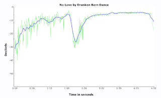Data visualization of Drunken Barn Dance's No Love