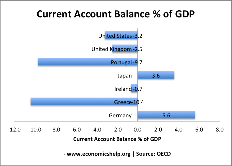 current account deficit in australia and Australian current account deficit drained us$76b on in q2 of 2017 out of the economy positive fiscal flows add to the private sector and negative ones drain.