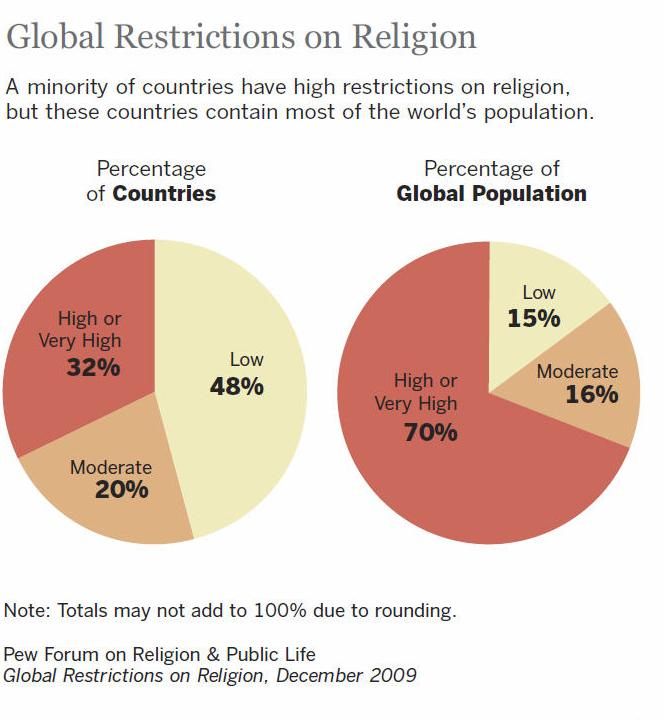 What In The World The Persecution Of Christians - Most population religion in the world