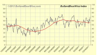 bullbearwiseindex