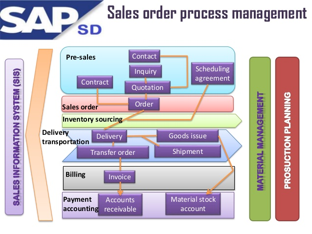 service master in sap mm pdf