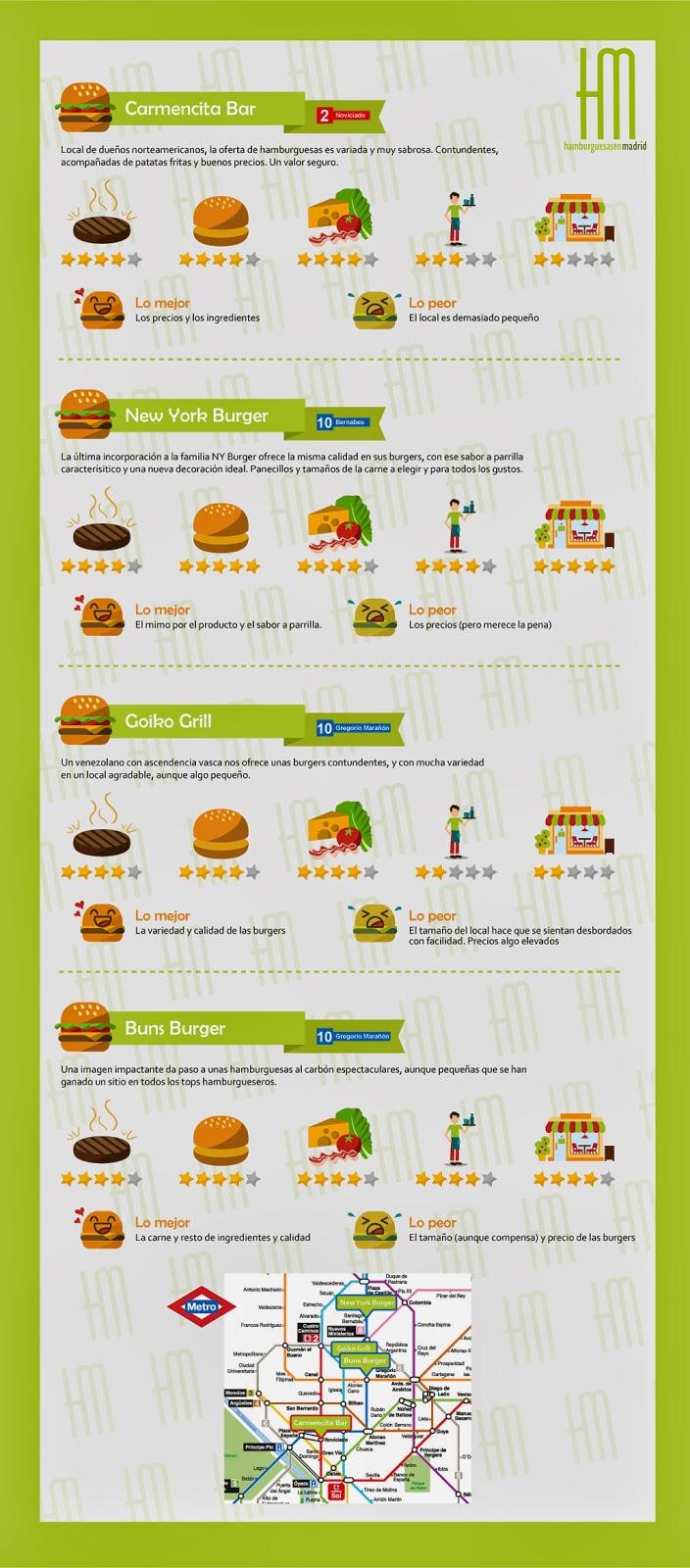 Infografia Metro a Metro hamburguesero