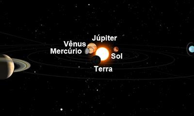 Fenômeno Mercúrio, Vênus e Júpiter
