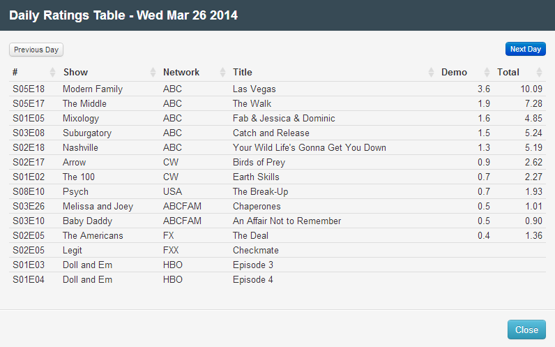 Final Adjusted TV Ratings for Wednesday 26th March 2014