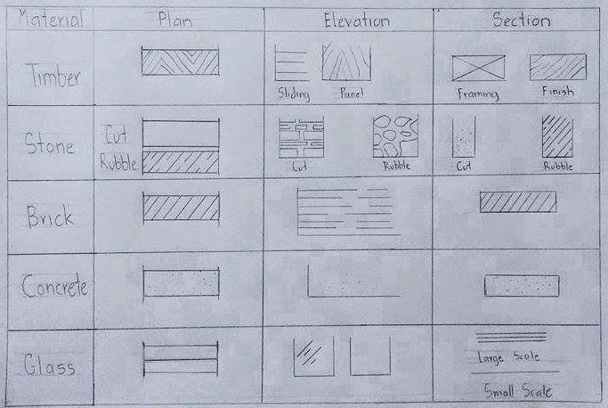 Bachelor Of Interior Architecture Architectural Materials Symbols