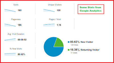 Stats for the Website from Google Analytics