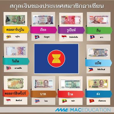 สกุลเงินประเทศอาเซียน