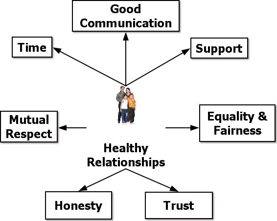 healthy interpersonal relationships Building healthy interpersonal relationships is one of the healthy relationships are built it forms part of our advanced emotional intelligence course.