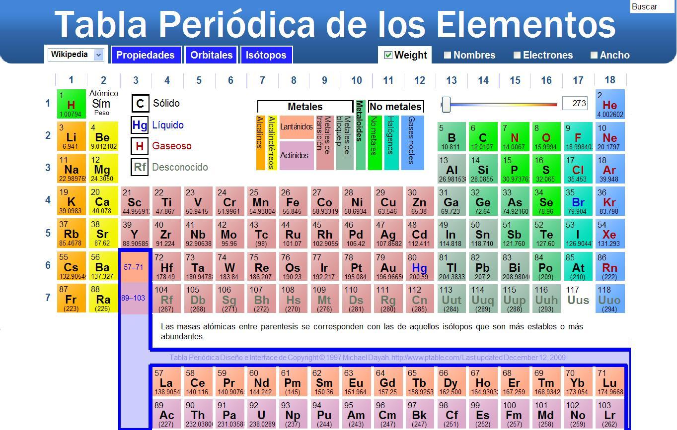 Recuperacion quimica septiembre 2015 la tabla peridica moderna presenta un ordenamiento de los 118 elementos que se conocen actualmente ordenndolos segn su nmero atmico urtaz Image collections