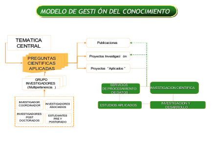 Modelo de gestion del Conocimiento
