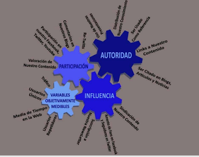 IOR impacto of relationship autoridad, influencia....