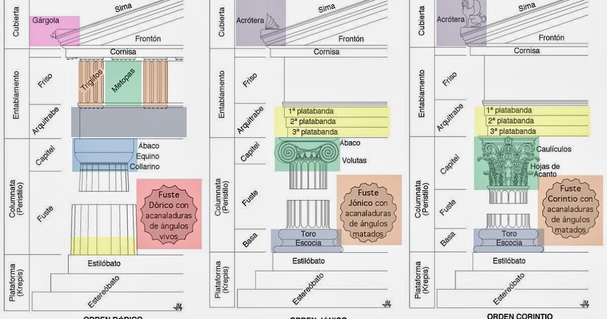 M s clases de arte rdenes de la arquitectura griega y for Arquitectura griega templos