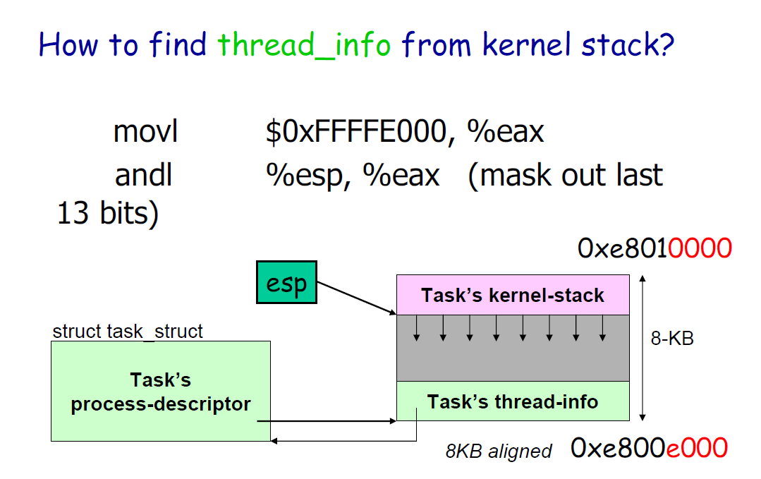 How to find thread_info from kernel stack?
