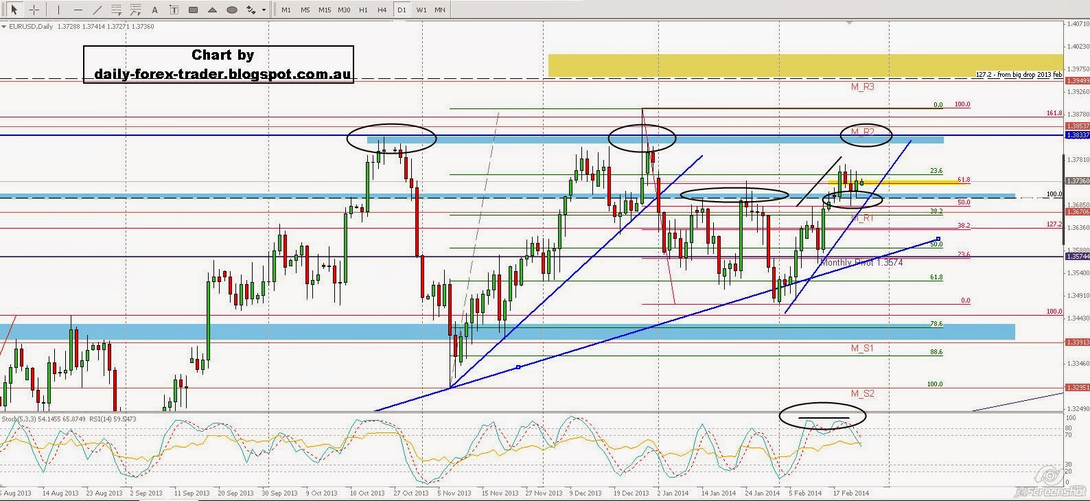 Daily Forex