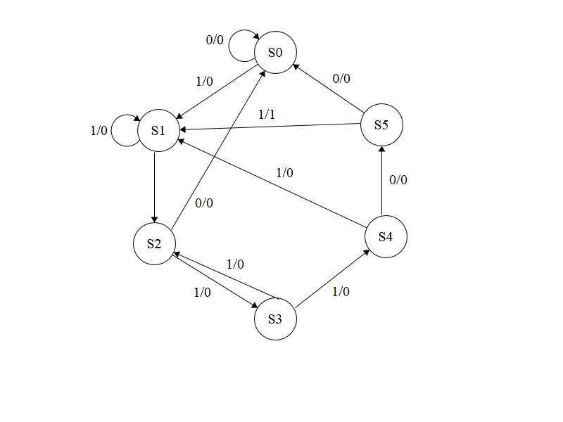 vlsicoding  verilog code for sequence detector  u0026quot 101101 u0026quot