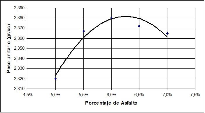 Curva de Peso Unitario vs. Porcentaje de Asfalto