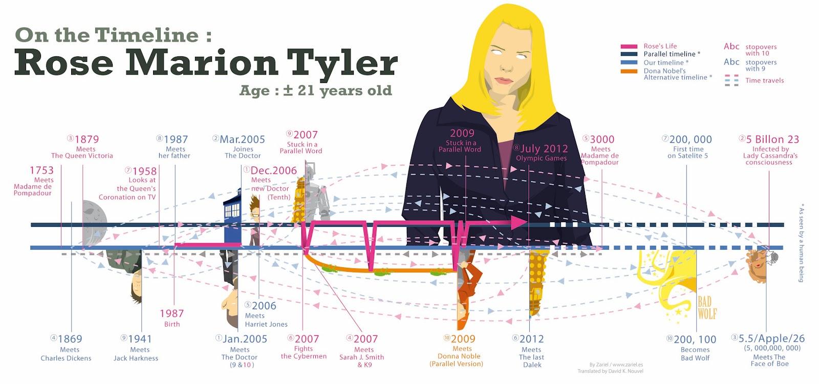 timeline Rose (Doctor Who)