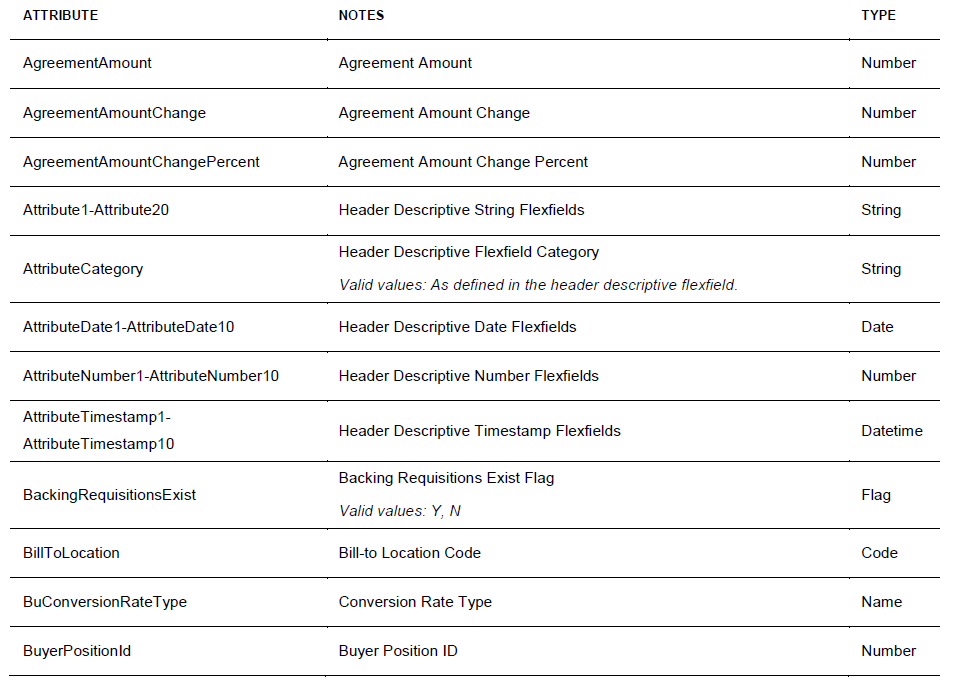 Oracle fusion for Table attributes