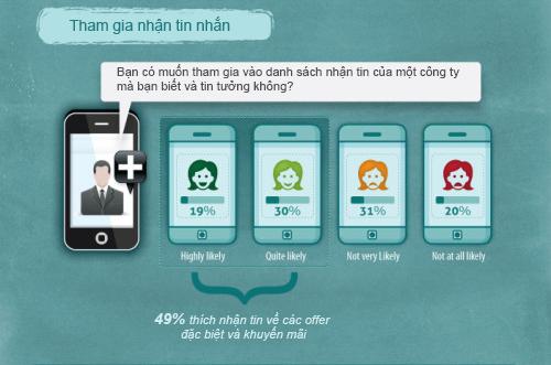 thong-ke-sms-marketing-3