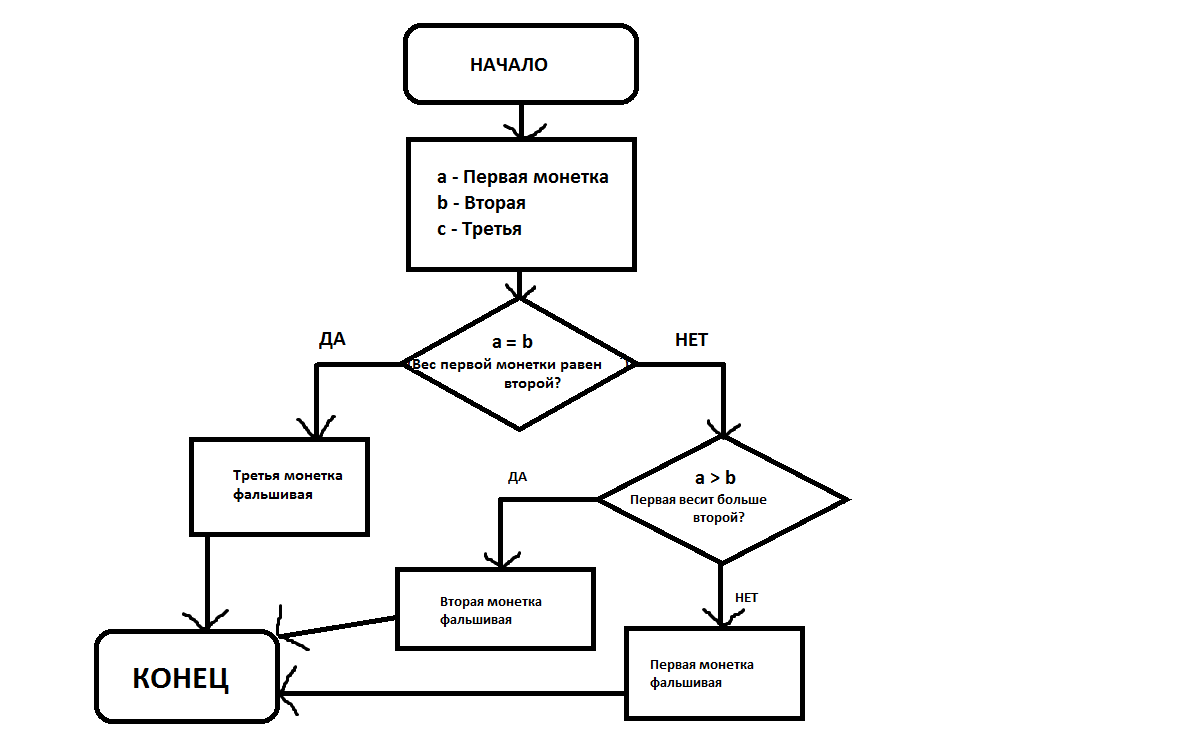 Обобщающий урок по теме решение задач на разветвляющийся алгоритм с помощью
