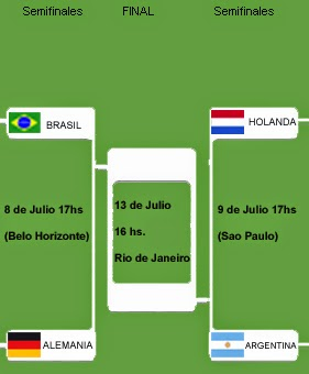 Semifinales Mundial 2014: Brasil - Alemania y Argentina - Holanda
