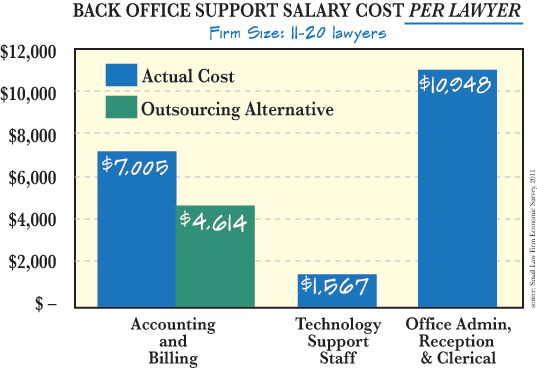 Law Firm CFO Outsourcing How It Works In Practice - Free invoice software pc nike factory outlet store online