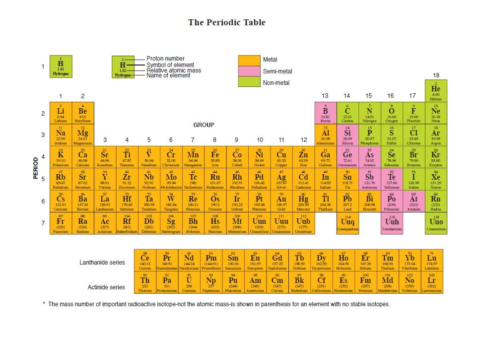 First 20 elements on the periodic table new calendar for 1 20 elements in periodic table