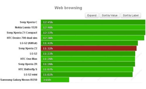 Durata batteria navigazione sul web per Sony Xperia Z2