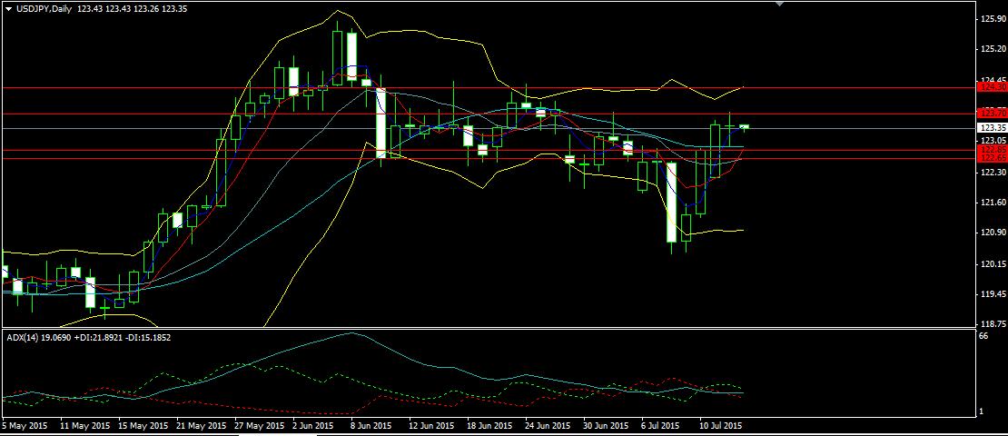Prediksi forex harga emas hari ini