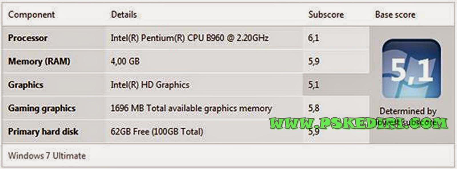Informasi Hardware dari Windows