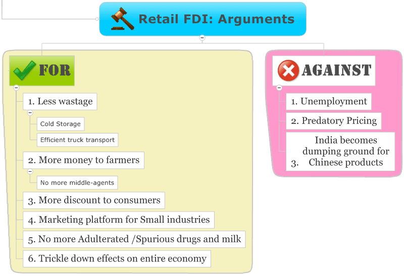 How will     percent Foreign Direct Investment  FDI  impact Indian  eCommerce