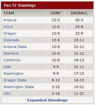 PAC-12 standings as of Mar 15 2014 AM (ESPN)