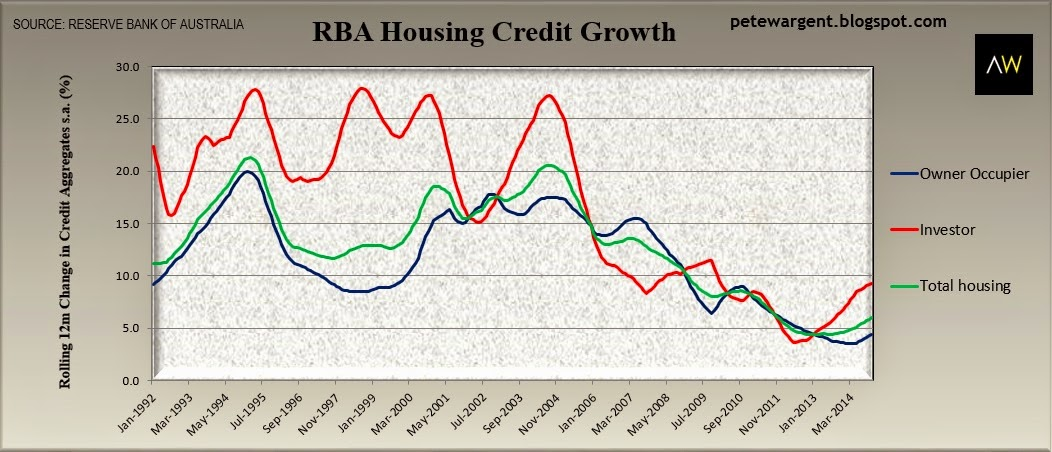 rba housing credit growth