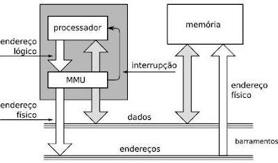 Funcionamento MMU