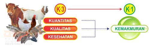 Teknologi PikatNASA Budidaya peternakan & perikanan harus memenuhi 3 aspek (K-3) | Agro Nusantara