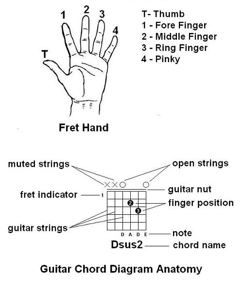 The Bedroom Guitarist How To Read Guitar Chord Diagrams