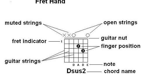 The Bedroom Guitarist: How To Read Guitar Chord Diagrams