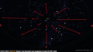 Radiant Geminidów i możliwe ich tory przy skierowaniu obserwatora ku południowo-wschodniej, południowej, południowo-zachodniej stronie nieba i okolicom zenitu (14.12.2015, godz. 19:00 CET).