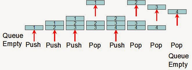 a simple Queue example | Java Expert Junction