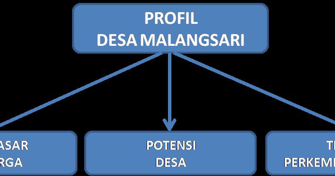 DESA MALANGSARI KECAMATAN PEDES KAB.KARAWANG: PROFIL DESA ...