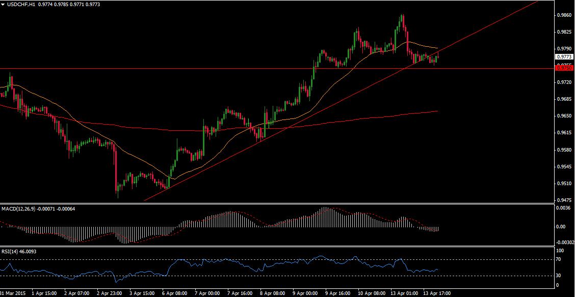 USD/CHF Forex Technical analysis