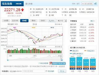 中国株コバンザメ投資 香港ハンセン指数20130812