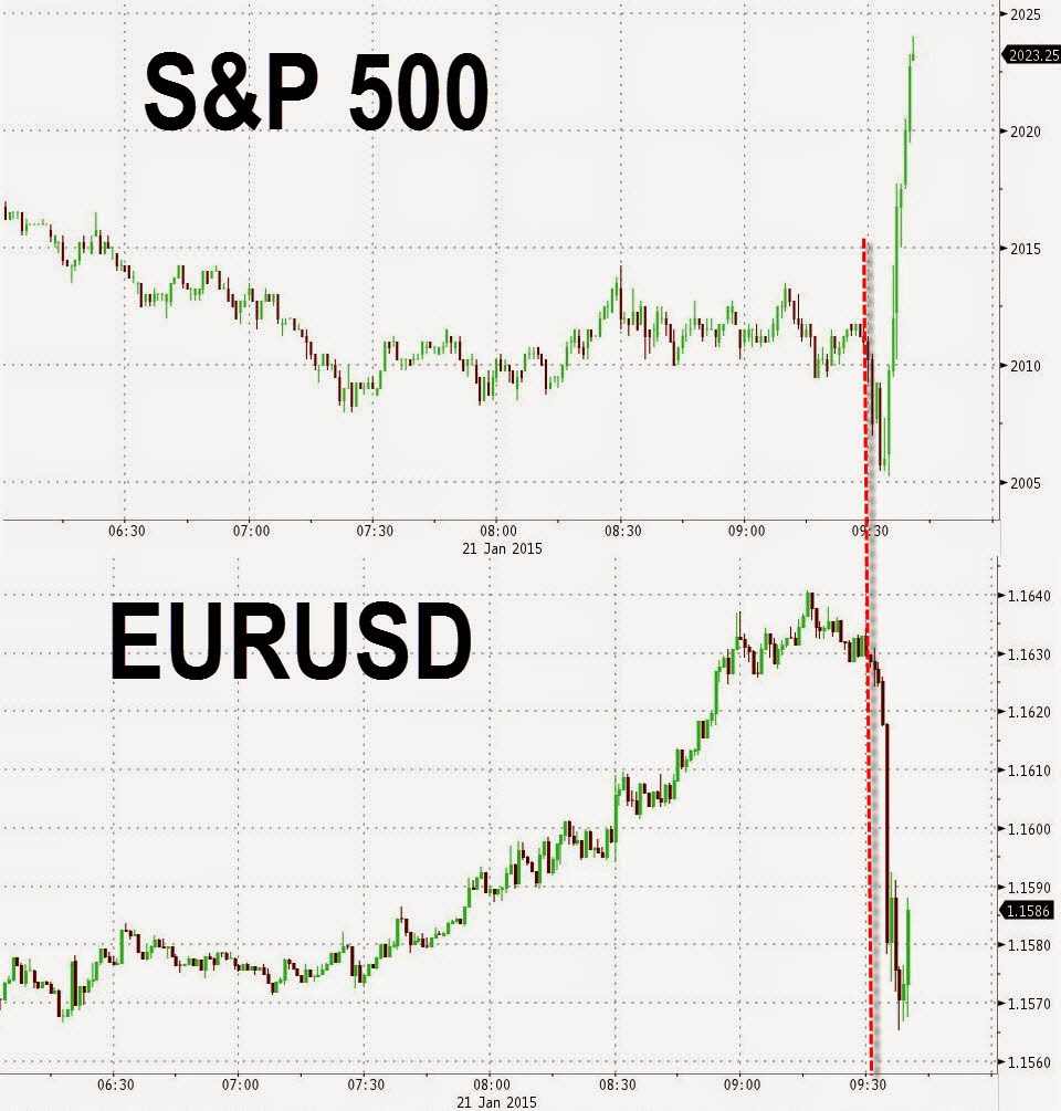 S&P Surges As ECB's QE Leaked: Board Proposes €50 Billion In Bond Monetization Per Month