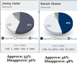 obama disapproval ratings