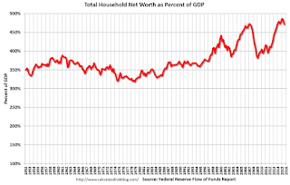 Fed's Flow of Funds: Household Net Worth Declined in Q3