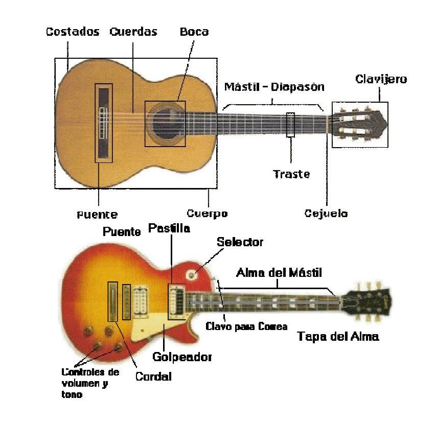 PZ C: guitarra